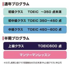 TOEIC 基準表